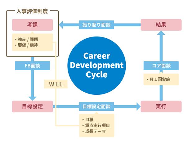 cdcの説明の図