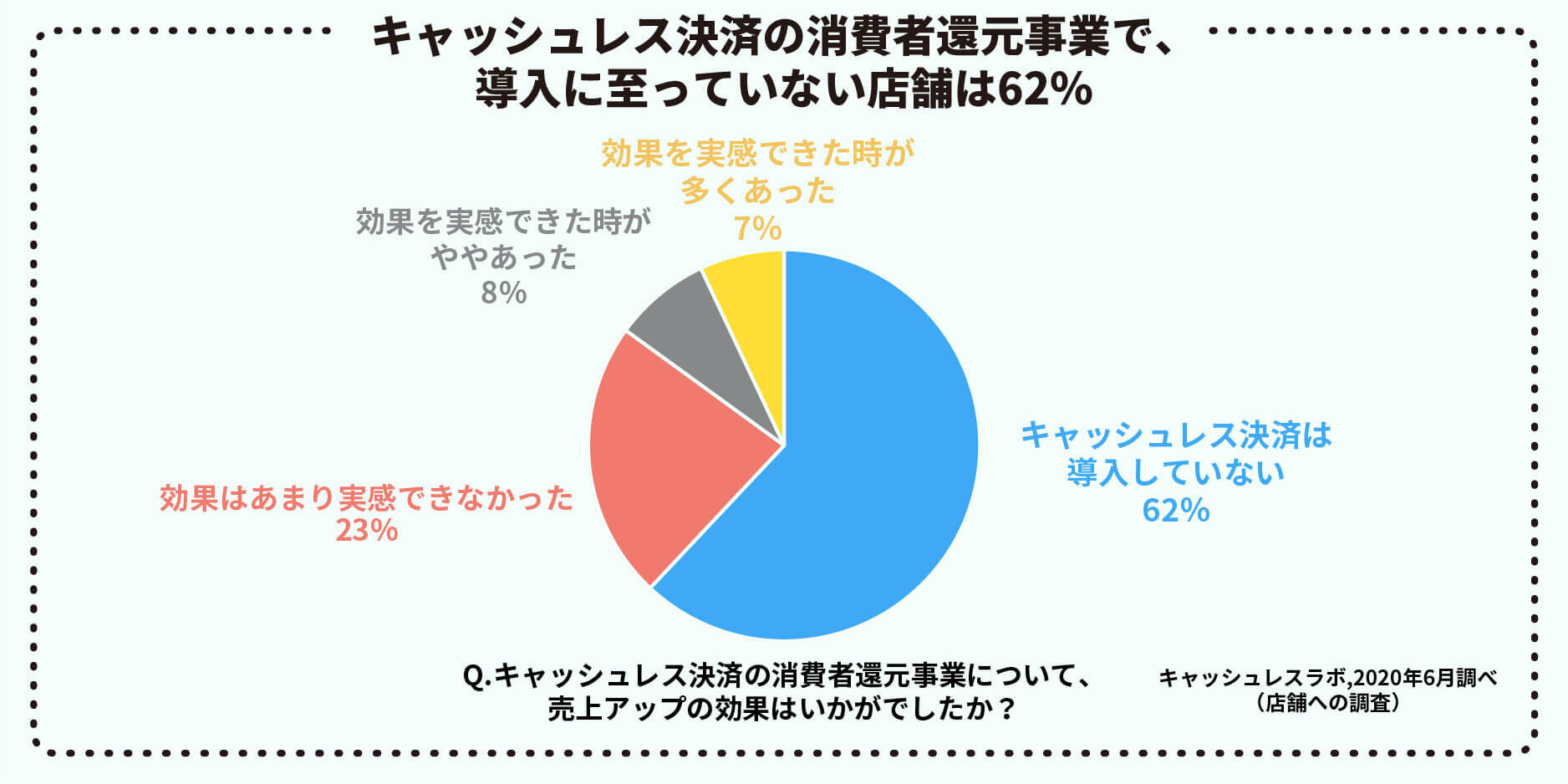 【コロナ禍のキャッシュレス事情調査】キャッシュレス決済未導入の店舗のうち、4割は手数料負担を懸念