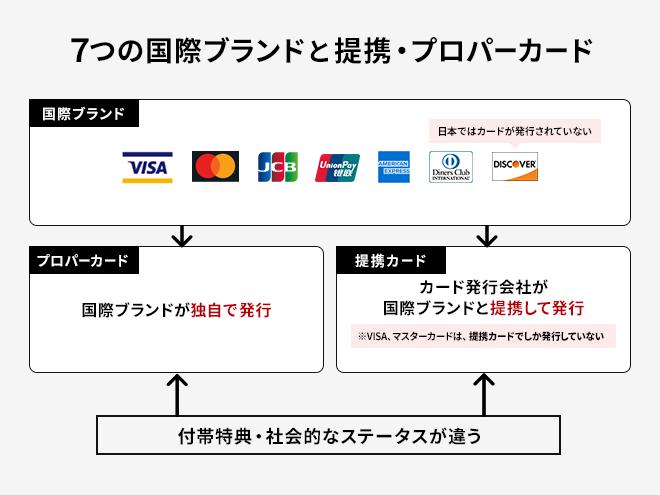 7つの国際ブランドと連携・プロパーカード