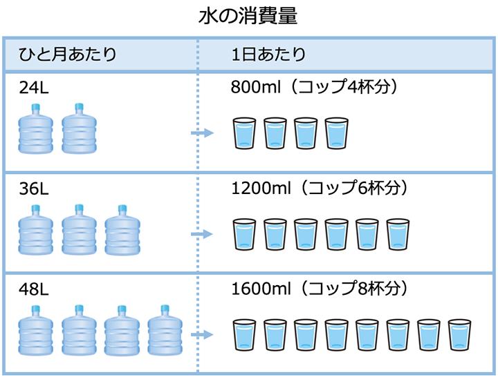 水の消費量