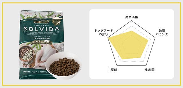 5_レーダーチャート_SOLVIDA