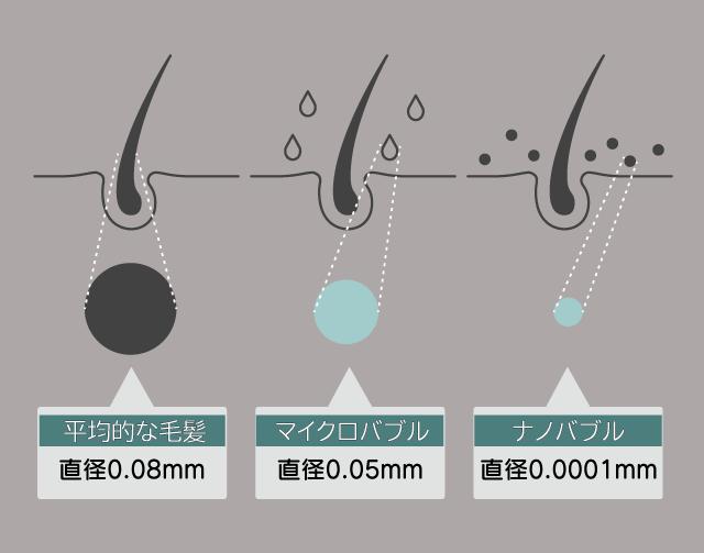 バブルの大きさ解説図